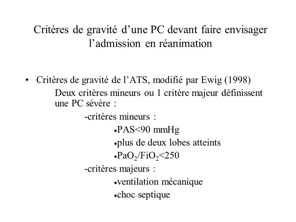 Critères de gravité d'une PC devant faire envisager l'admission en réanimation