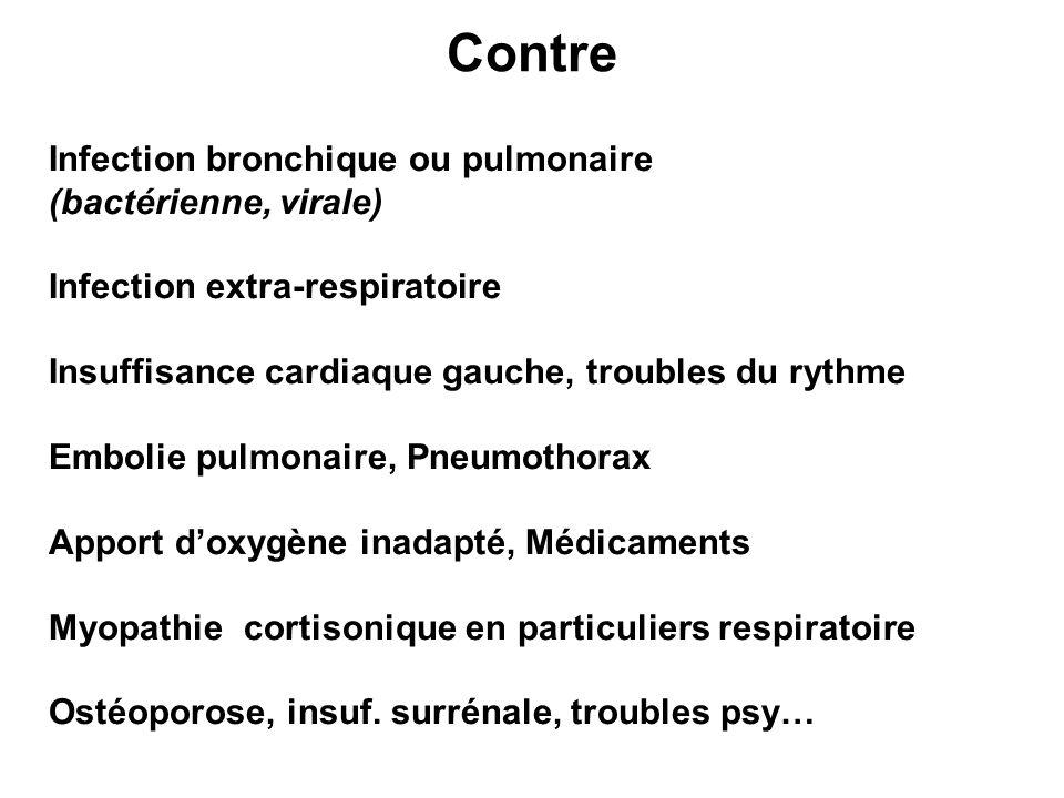 Contre Infection bronchique ou pulmonaire (bactérienne, virale)