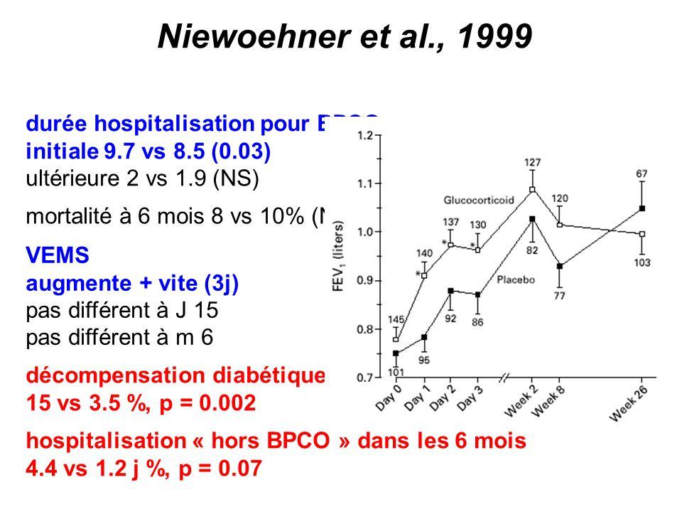 Niewoehner et al., 1999 durée hospitalisation pour BPCO