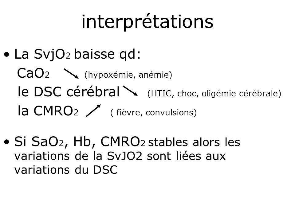 interprétations La SvjO2 baisse qd: CaO2 (hypoxémie, anémie)