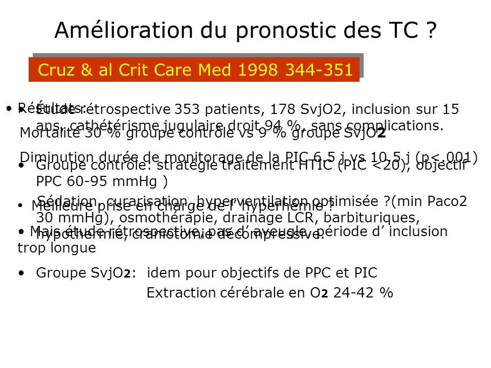 Amélioration du pronostic des TC