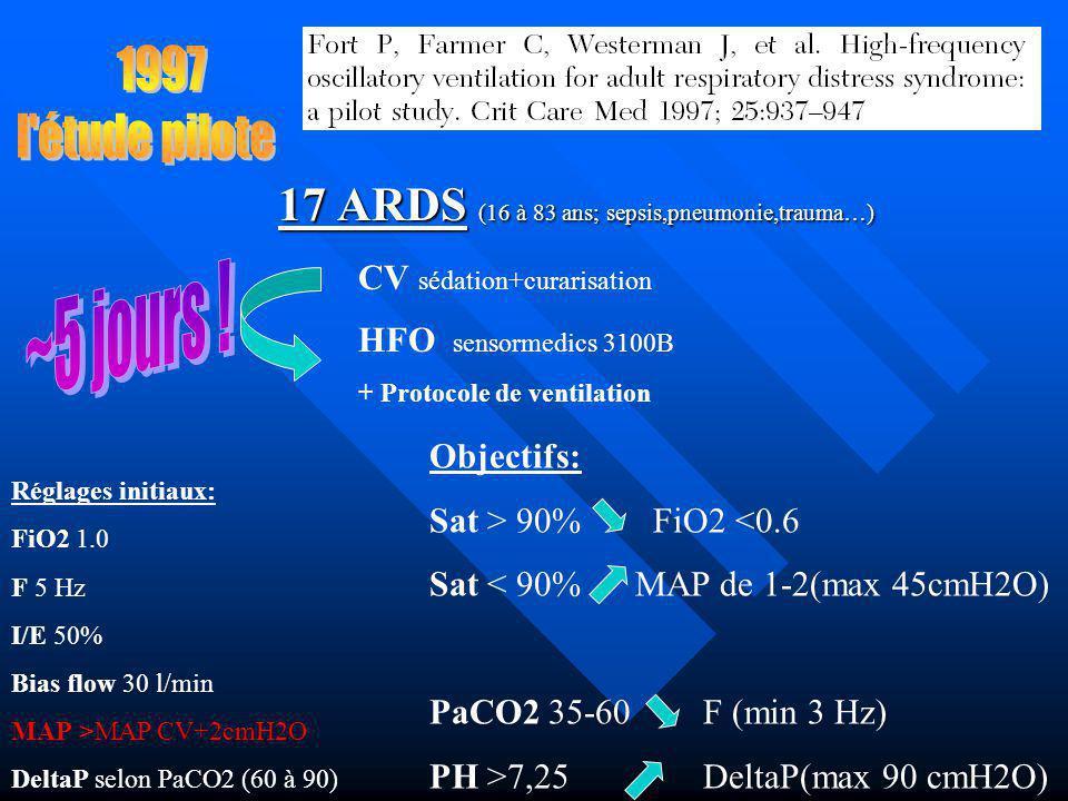 1997 l étude pilote. 17 ARDS (16 à 83 ans; sepsis,pneumonie,trauma…) CV sédation+curarisation. ~5 jours !