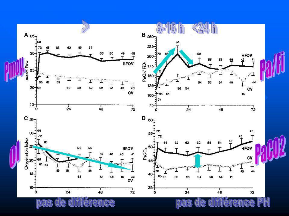 Pa/Fi Pmoy. PaCO2 OI > 8-16 h <24 h pas de différence