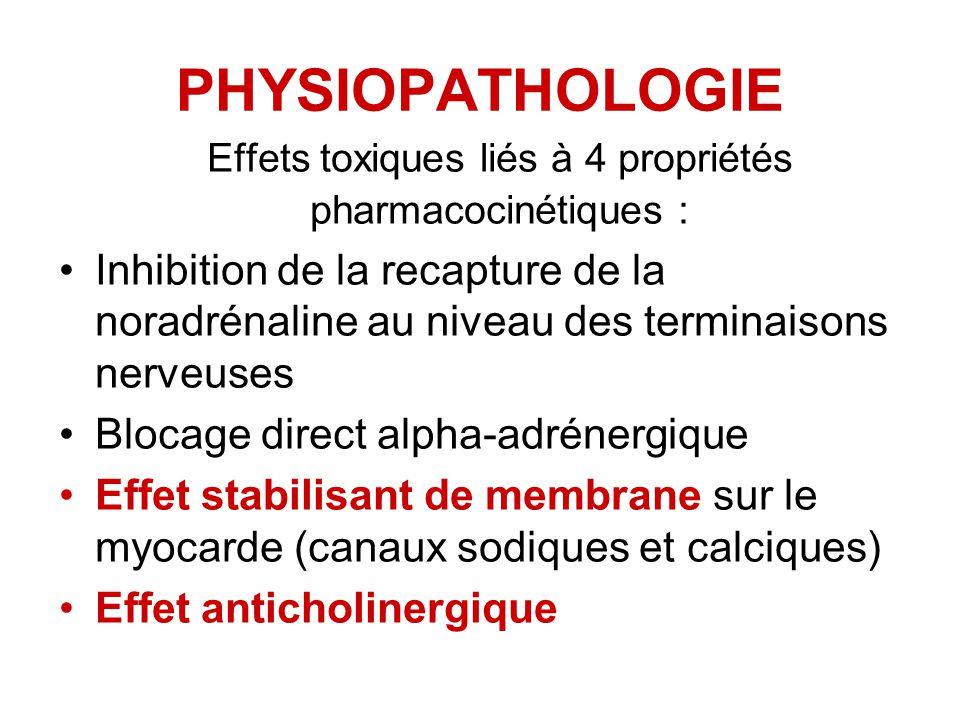 Effets toxiques liés à 4 propriétés pharmacocinétiques :