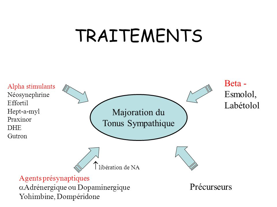 TRAITEMENTS Beta - Esmolol, Labétolol Majoration du Tonus Sympathique