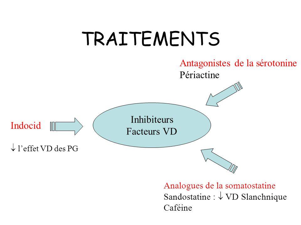 TRAITEMENTS Antagonistes de la sérotonine Périactine Inhibiteurs