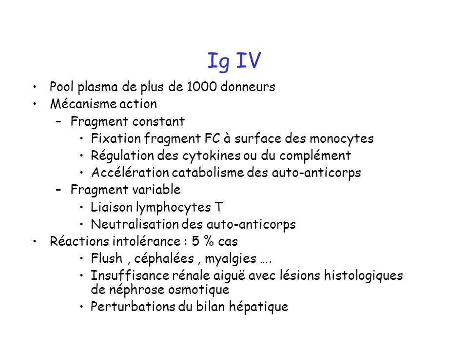 Ig IV Pool plasma de plus de 1000 donneurs Mécanisme action