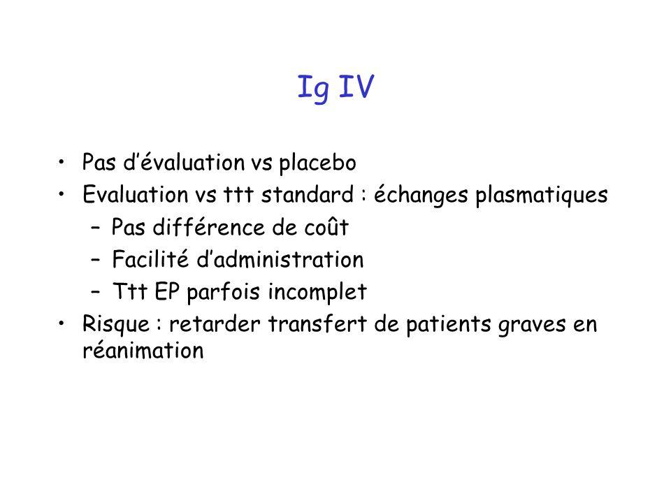Ig IV Pas d'évaluation vs placebo