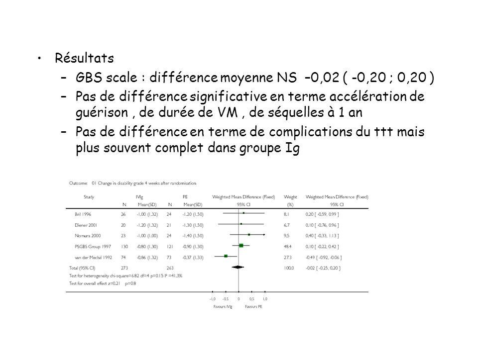 Résultats GBS scale : différence moyenne NS –0,02 ( -0,20 ; 0,20 )