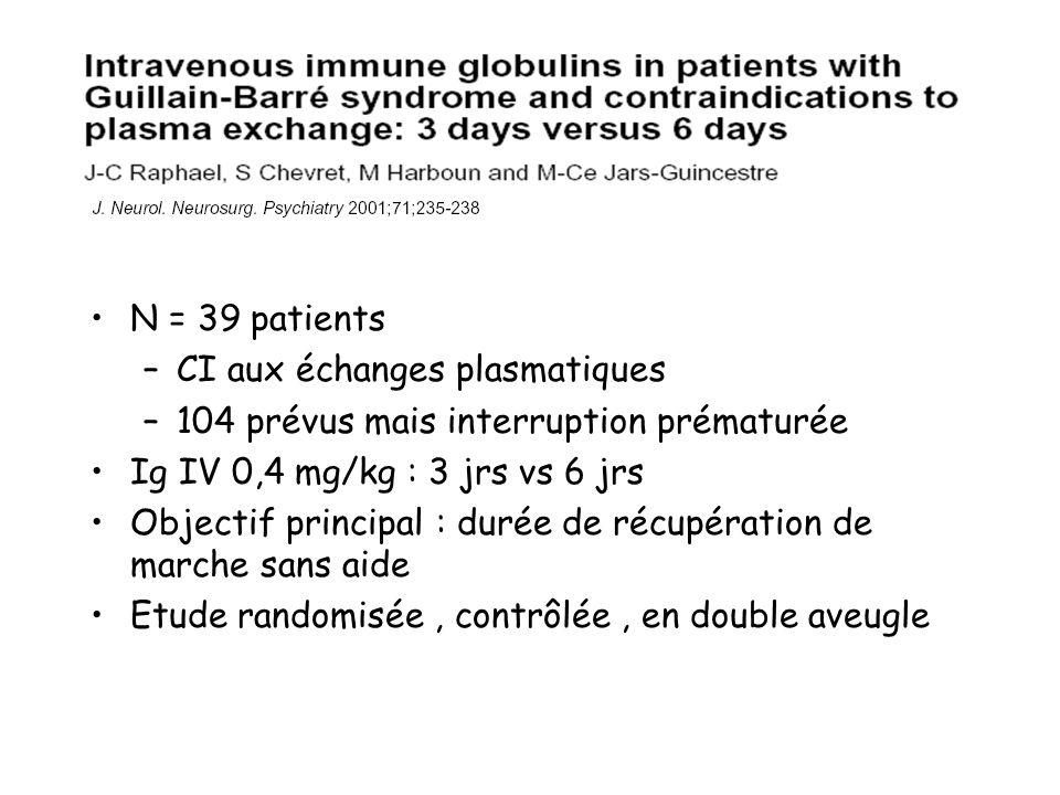 N = 39 patients CI aux échanges plasmatiques. 104 prévus mais interruption prématurée. Ig IV 0,4 mg/kg : 3 jrs vs 6 jrs.