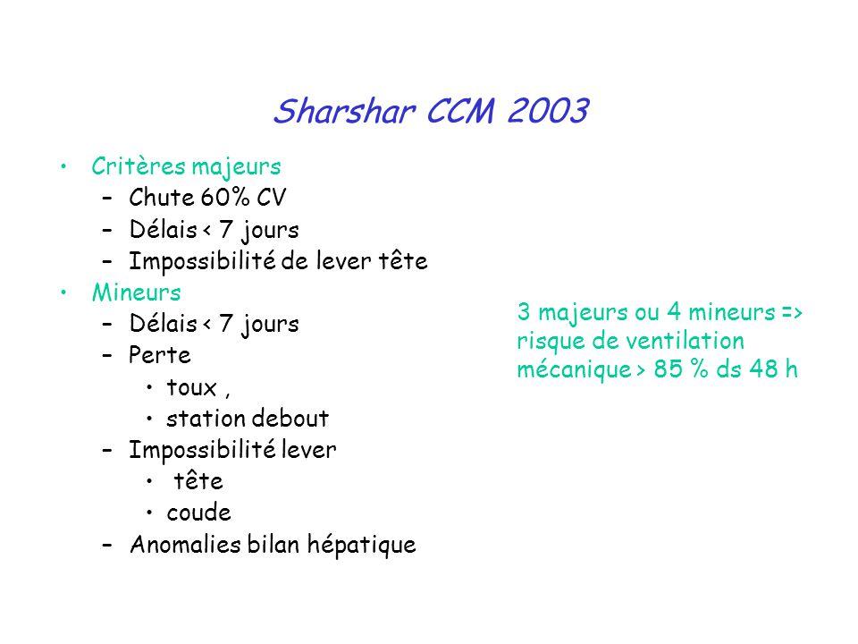 Sharshar CCM 2003 Critères majeurs Chute 60% CV Délais < 7 jours