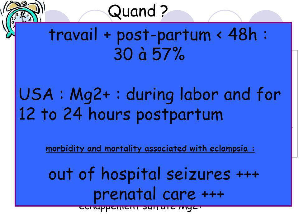 travail + post-partum < 48h : 30 à 57%