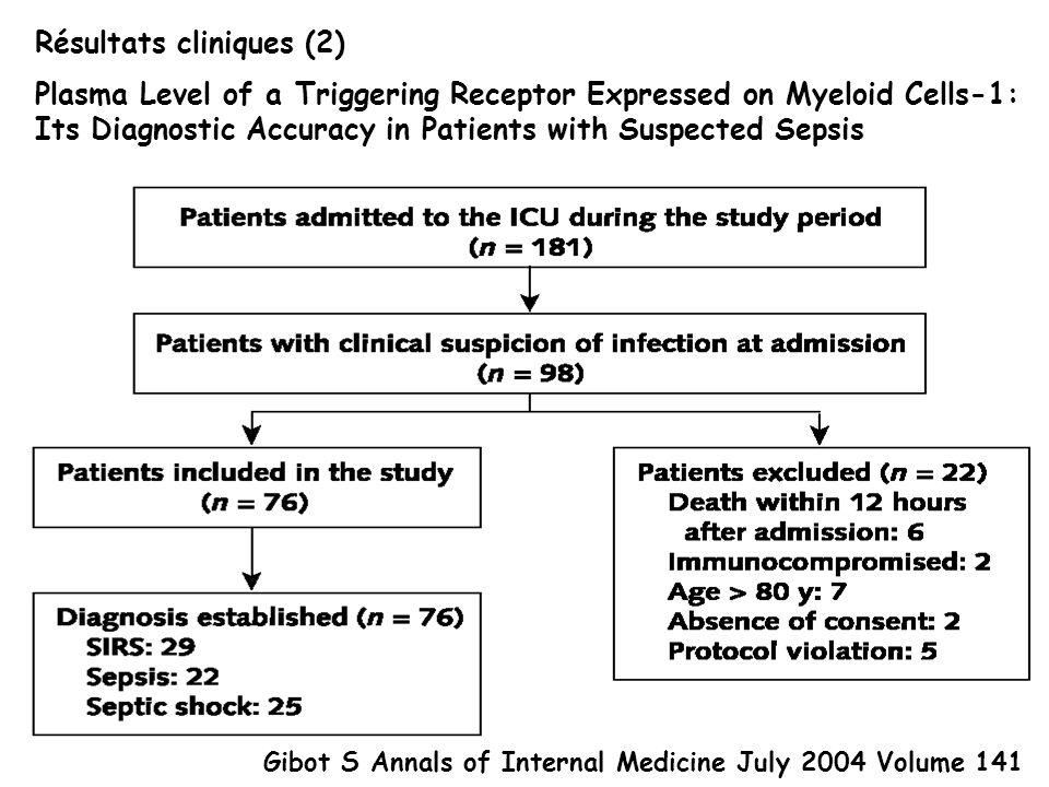 Résultats cliniques (2)