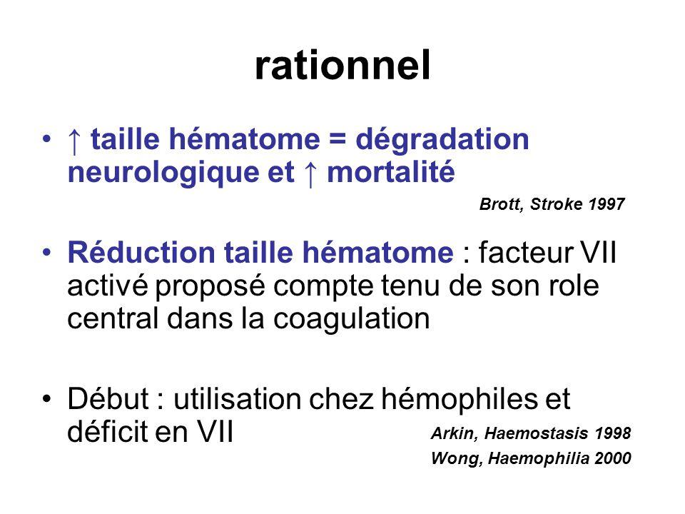 rationnel ↑ taille hématome = dégradation neurologique et ↑ mortalité