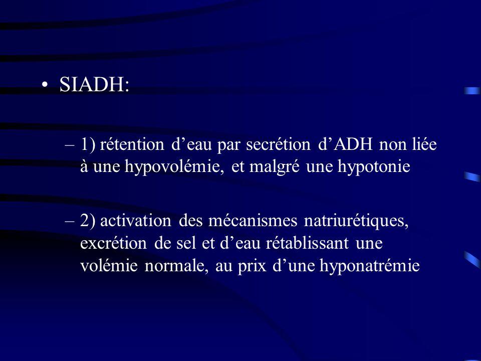 SIADH: 1) rétention d'eau par secrétion d'ADH non liée à une hypovolémie, et malgré une hypotonie.