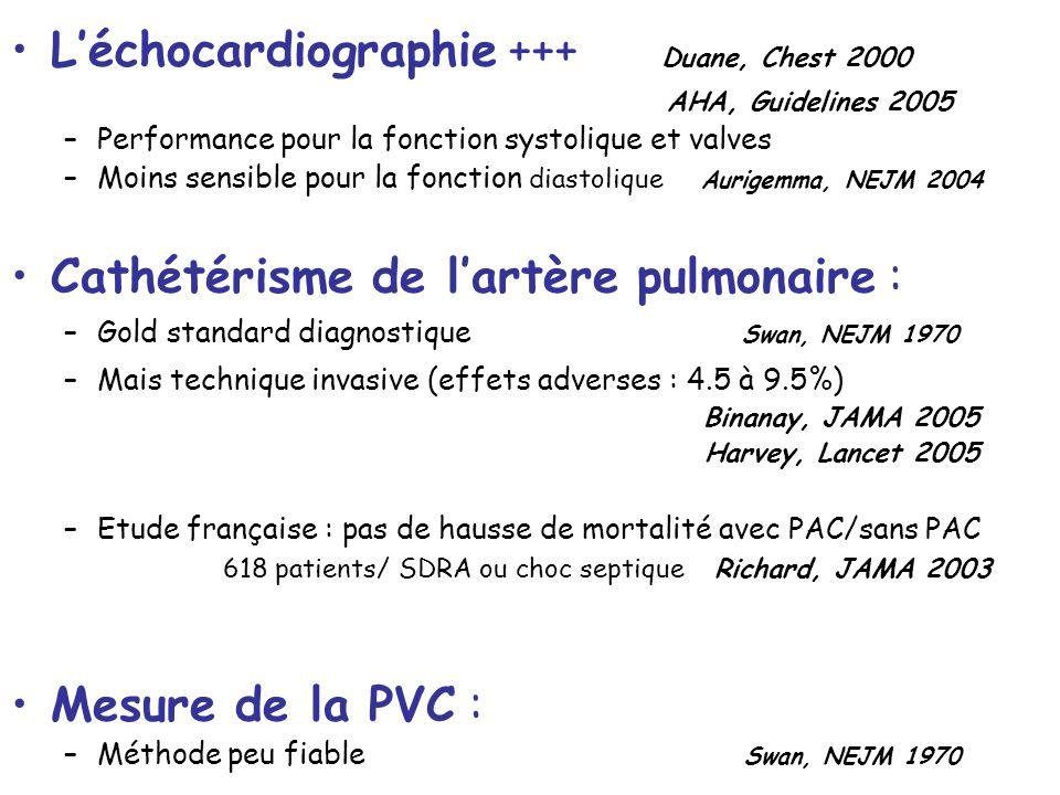 L'échocardiographie +++ Duane, Chest 2000