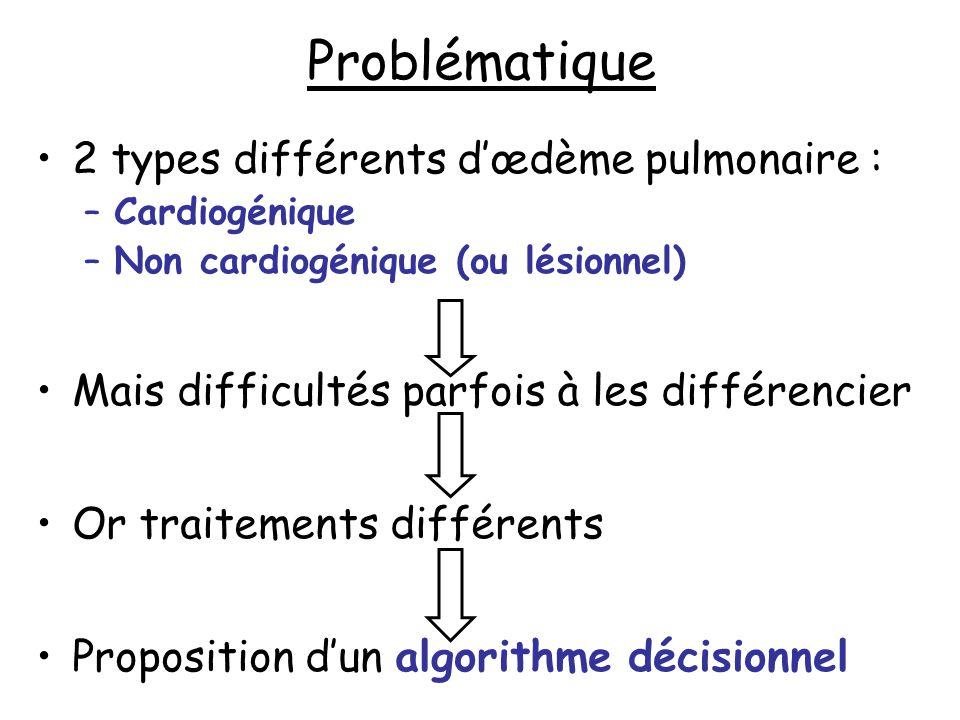 Problématique 2 types différents d'œdème pulmonaire :