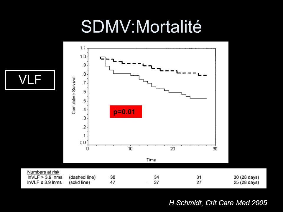 SDMV:Mortalité VLF p=0.01 H.Schmidt, Crit Care Med 2005