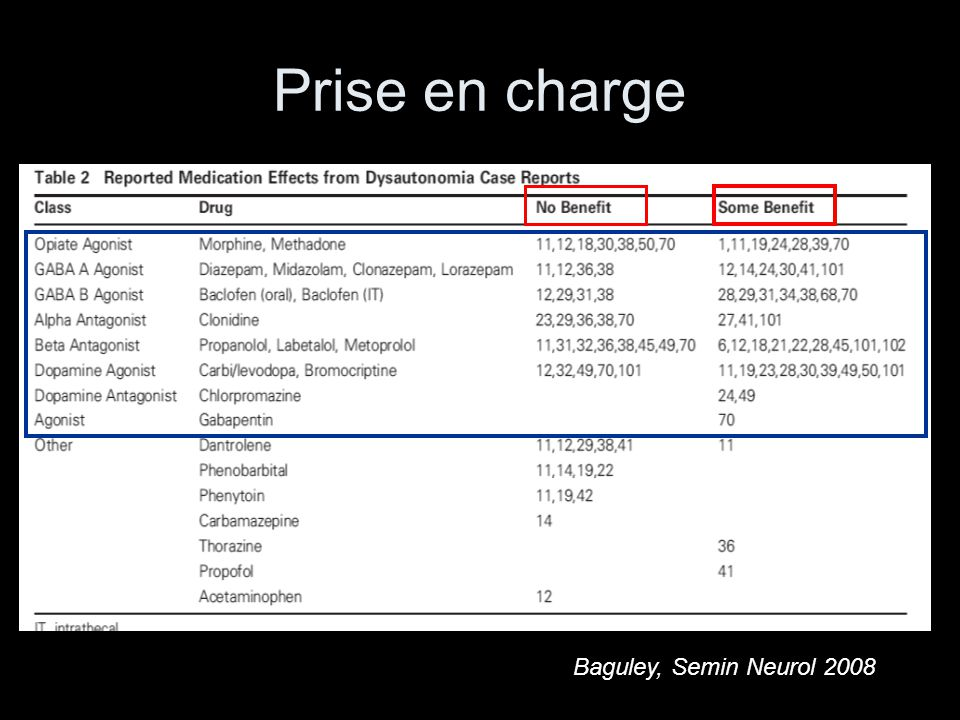 Prise en charge Baguley, Semin Neurol 2008