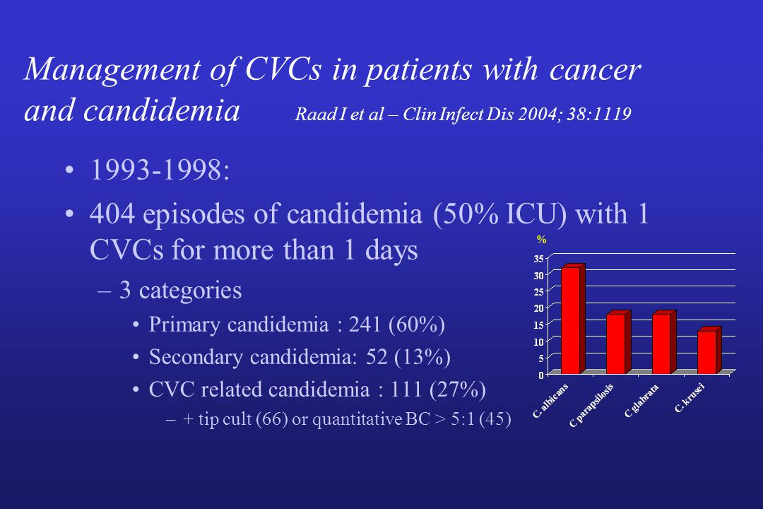 Management of CVCs in patients with cancer and candidemia