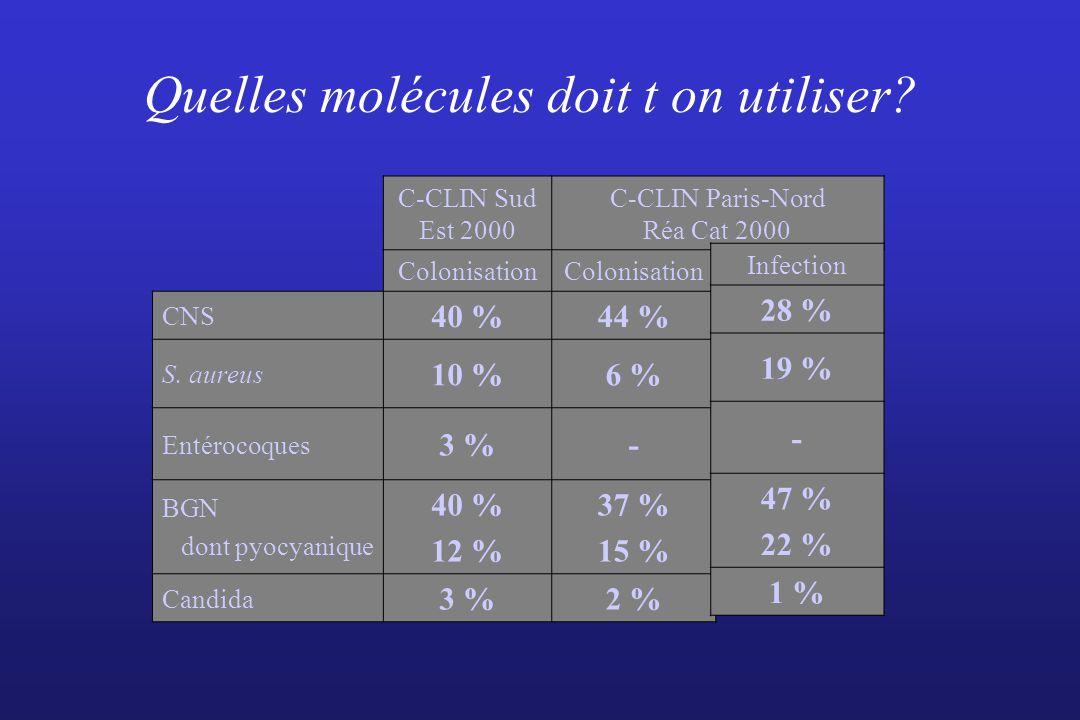 Quelles molécules doit t on utiliser
