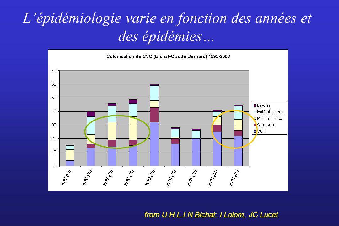 L'épidémiologie varie en fonction des années et des épidémies…
