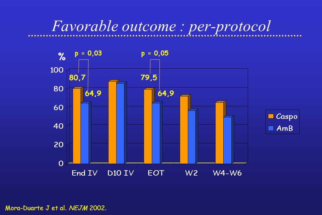 Favorable outcome : per-protocol