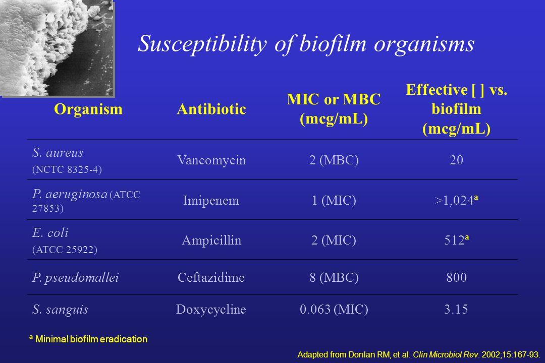 Susceptibility of biofilm organisms