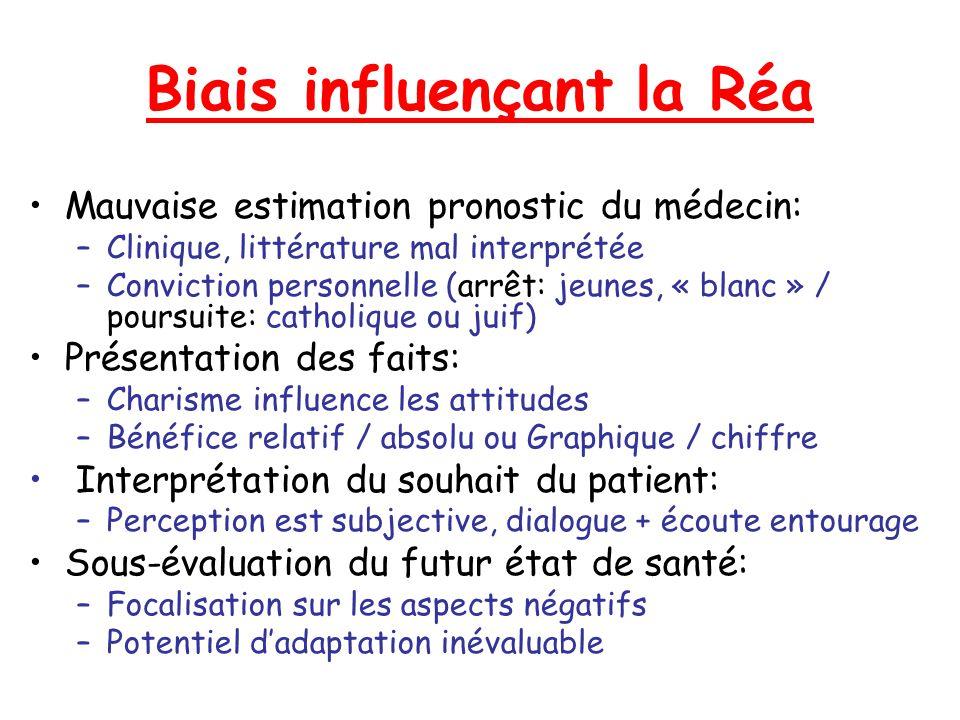 Biais influençant la Réa