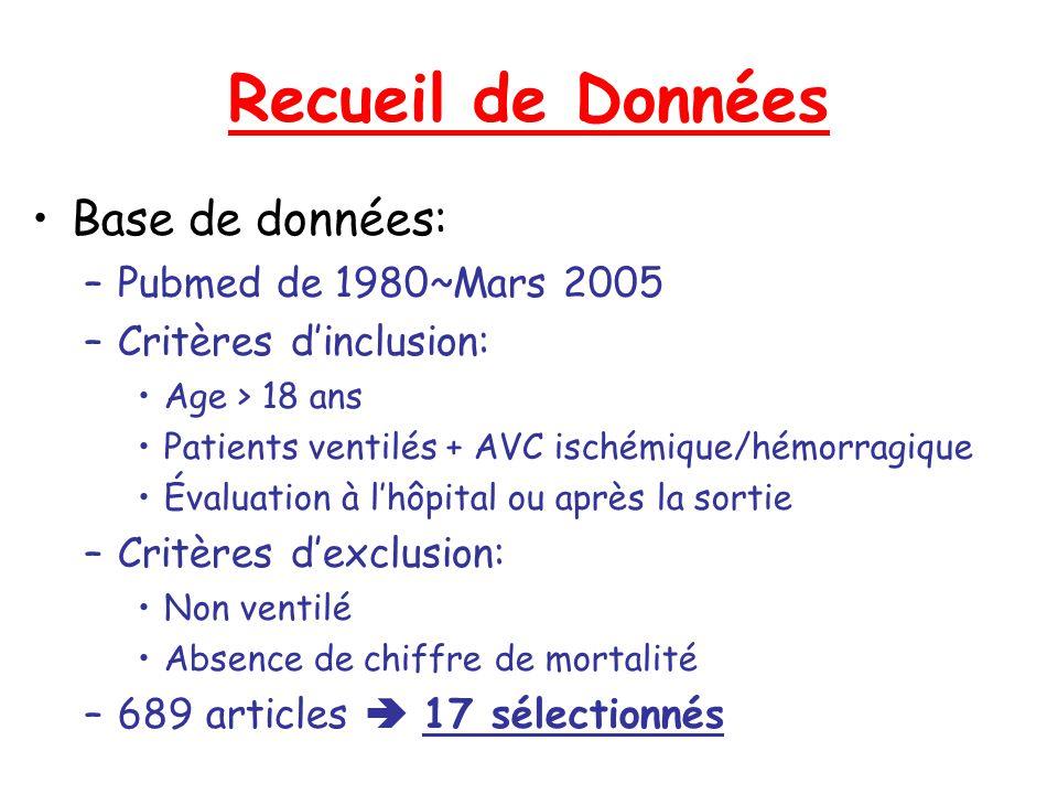 Recueil de Données Base de données: Pubmed de 1980~Mars 2005
