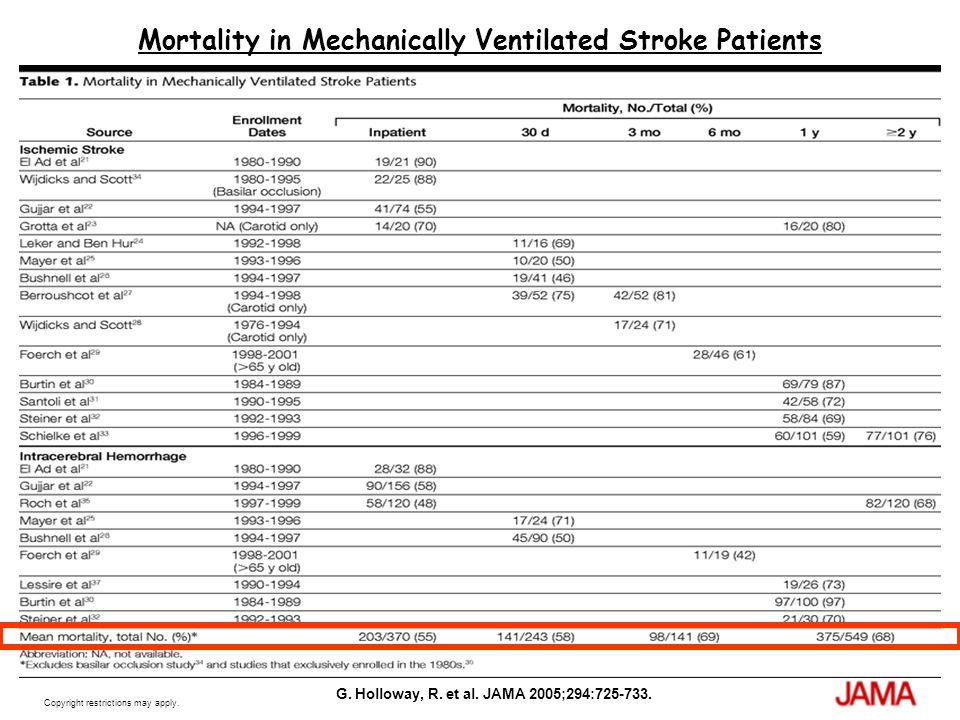 Mortality in Mechanically Ventilated Stroke Patients