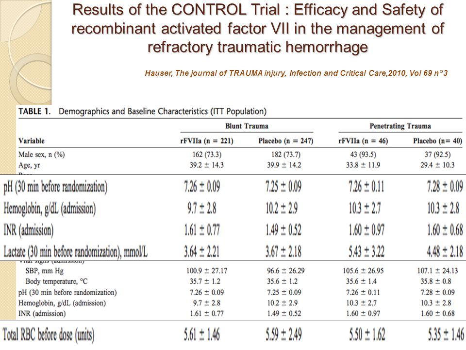 Results of the CONTROL Trial : Efficacy and Safety of recombinant activated factor VII in the management of refractory traumatic hemorrhage
