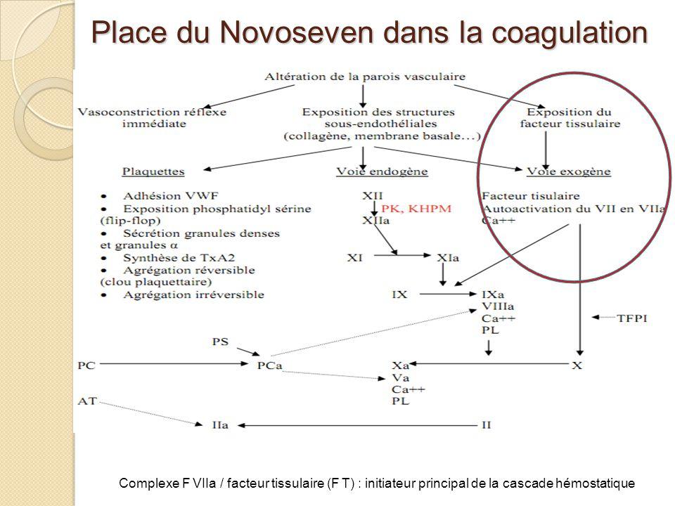 Place du Novoseven dans la coagulation