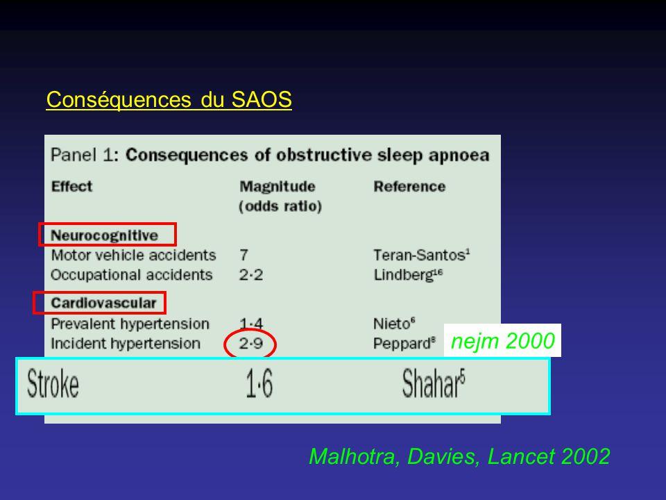 Conséquences du SAOS nejm 2000 Malhotra, Davies, Lancet 2002