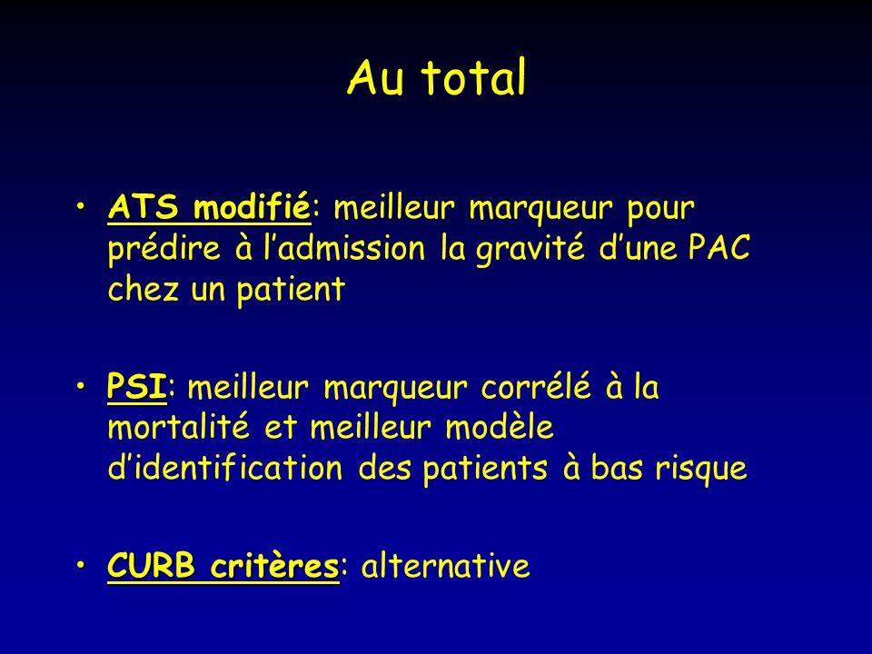 Au total ATS modifié: meilleur marqueur pour prédire à l'admission la gravité d'une PAC chez un patient.