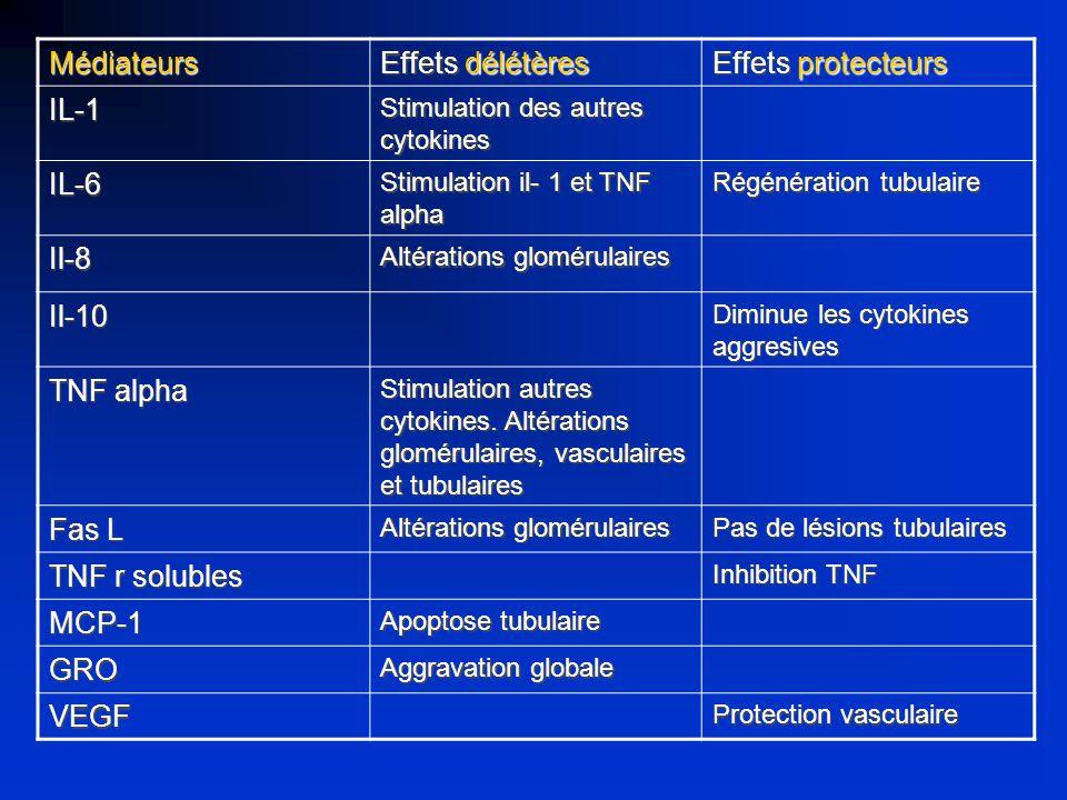Médiateurs Effets délétères Effets protecteurs IL-1 IL-6 Il-8 Il-10