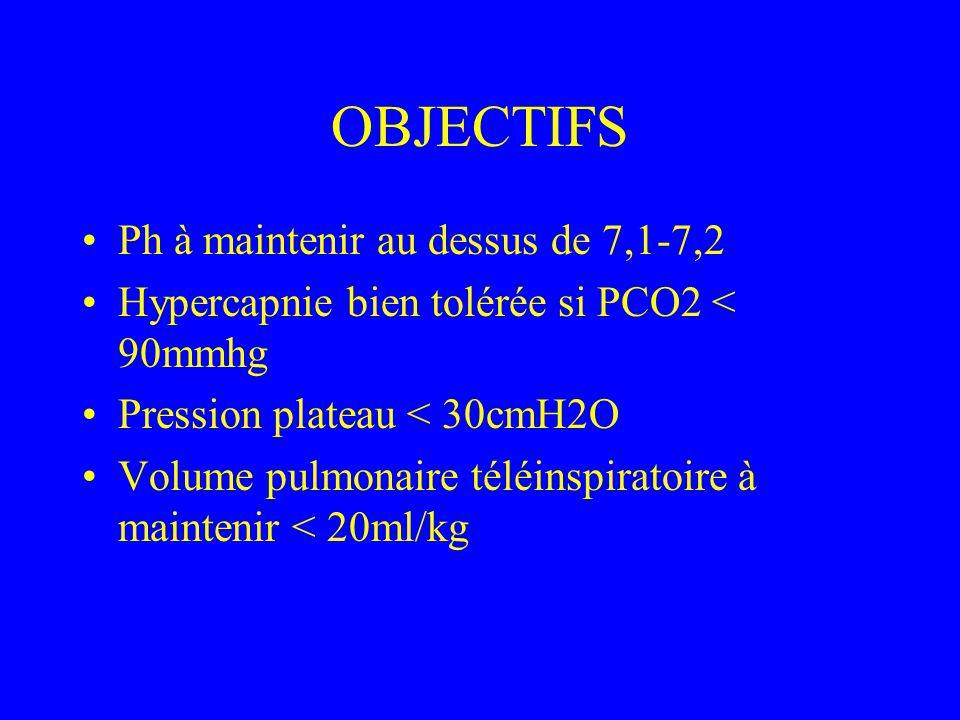 OBJECTIFS Ph à maintenir au dessus de 7,1-7,2