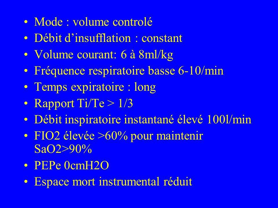 Mode : volume controlé Débit d'insufflation : constant. Volume courant: 6 à 8ml/kg. Fréquence respiratoire basse 6-10/min.