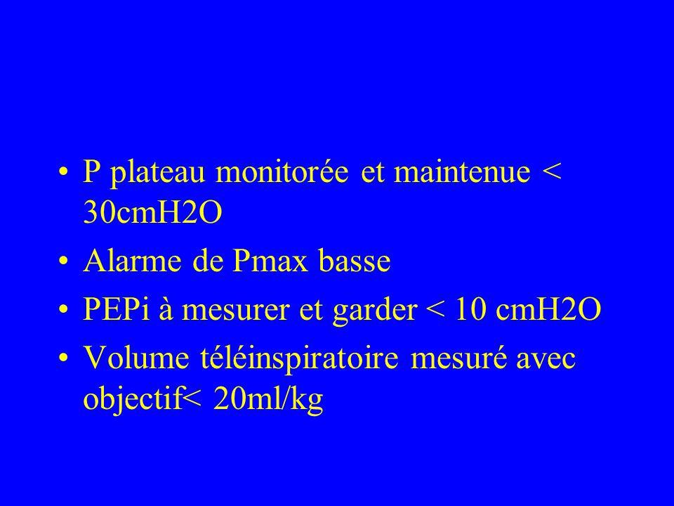 P plateau monitorée et maintenue < 30cmH2O