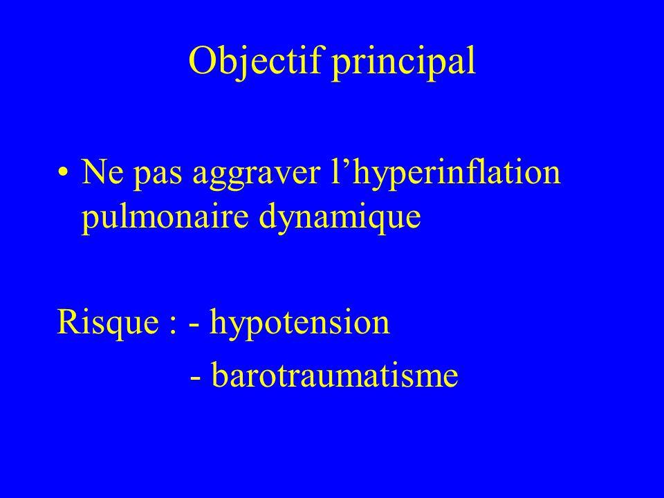 Objectif principal Ne pas aggraver l'hyperinflation pulmonaire dynamique.