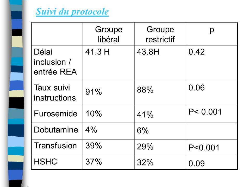 Suivi du protocole Groupe libéral Groupe restrictif p