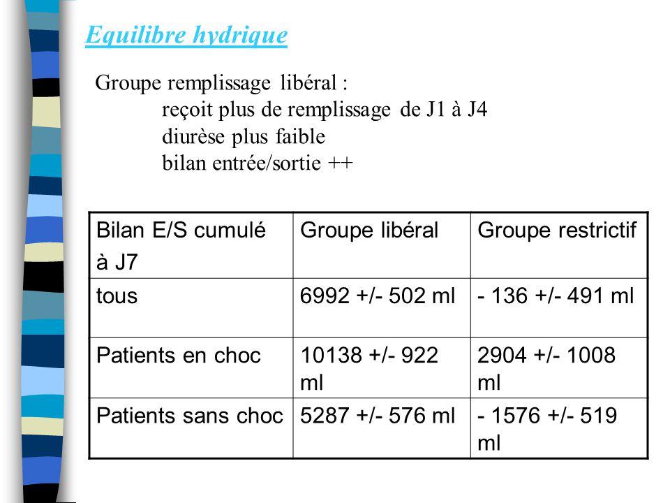 Equilibre hydrique Groupe remplissage libéral :