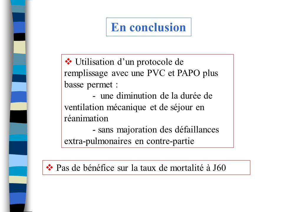 En conclusion Utilisation d'un protocole de remplissage avec une PVC et PAPO plus basse permet :