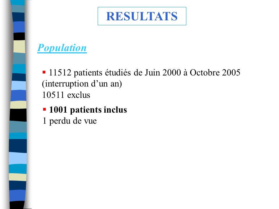 RESULTATS Population. 11512 patients étudiés de Juin 2000 à Octobre 2005 (interruption d'un an) 10511 exclus.