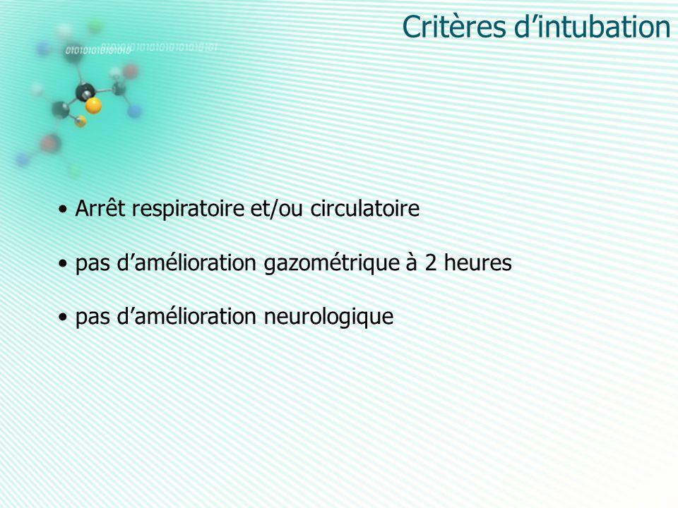 Critères d'intubation