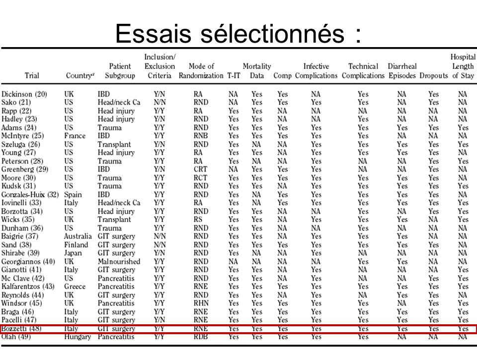 Essais sélectionnés :