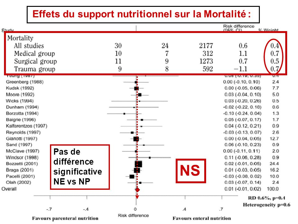 NS Effets du support nutritionnel sur la Mortalité :