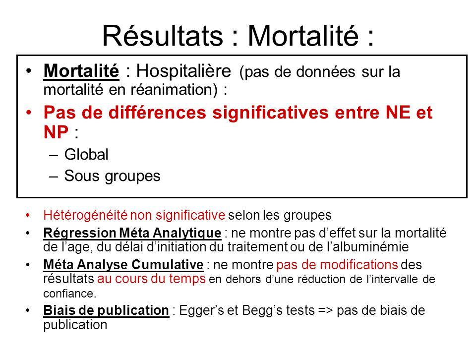 Résultats : Mortalité :