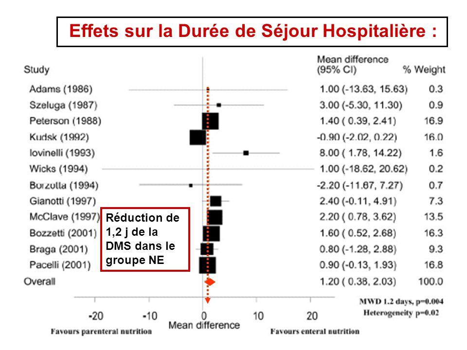 Effets sur la Durée de Séjour Hospitalière :