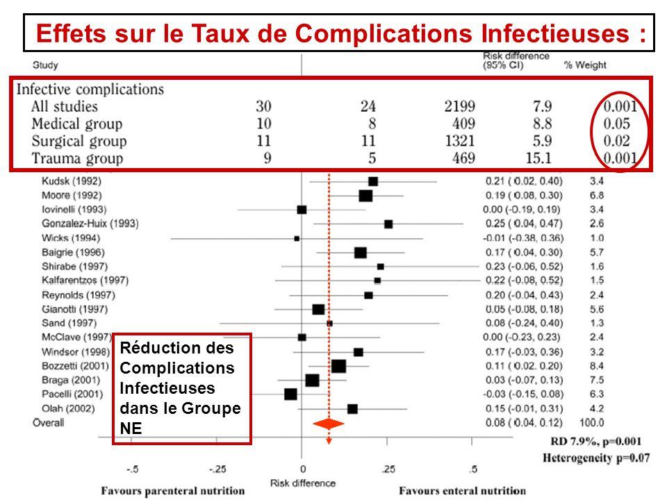 Effets sur le Taux de Complications Infectieuses :